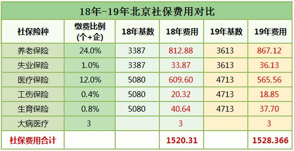 北京社保基数