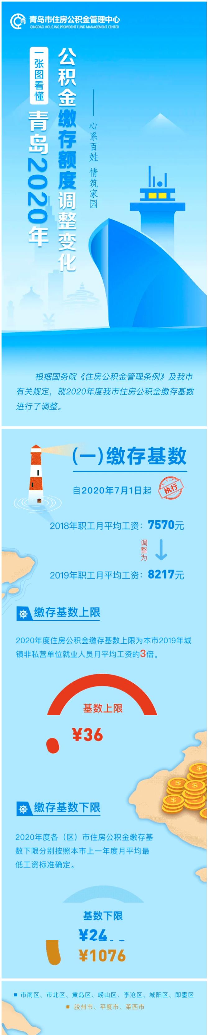 青岛市公积金�z*_深圳、南京、厦门、贵阳、青岛、南宁公积金基数公布,7月1日起